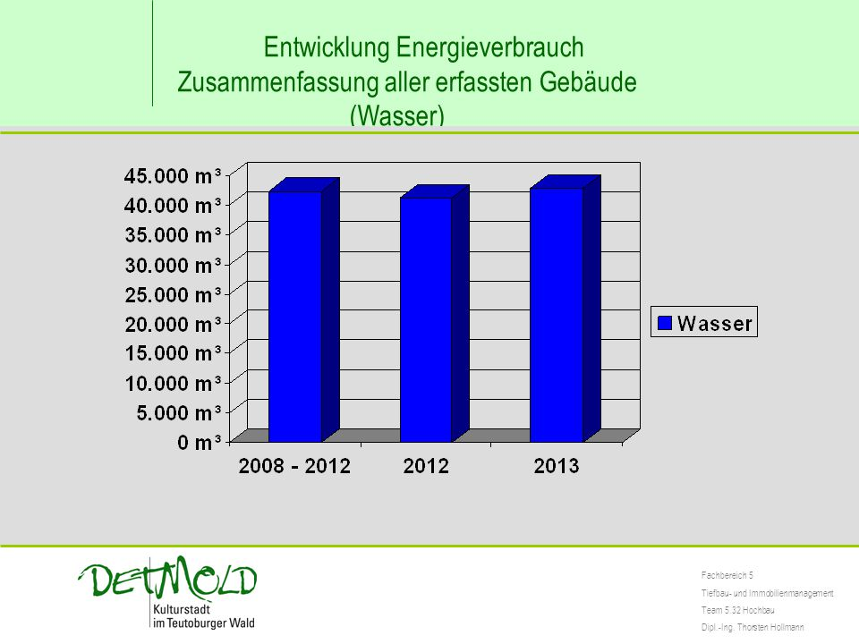 Entwicklung Energieverbrauch Zusammenfassung aller erfassten Gebäude (Wasser) Fachbereich 5 Tiefbau- und Immobilienmanagement Team 5.32 Hochbau Dipl.-