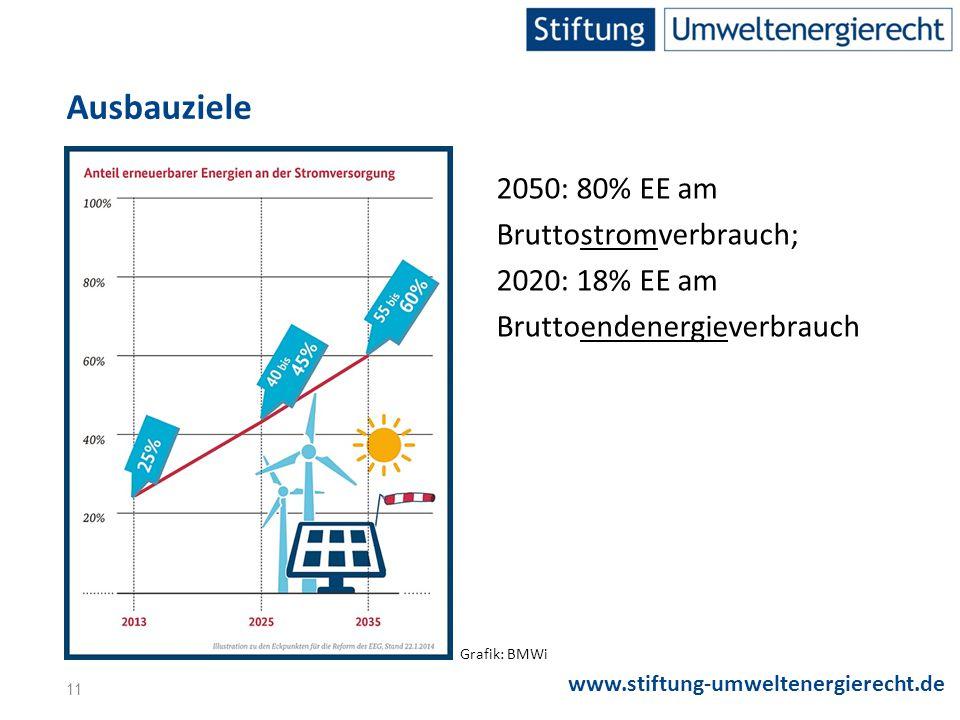 www.stiftung-umweltenergierecht.de 2050: 80% EE am Bruttostromverbrauch; 2020: 18% EE am Bruttoendenergieverbrauch Grafik: BMWi Ausbauziele 11