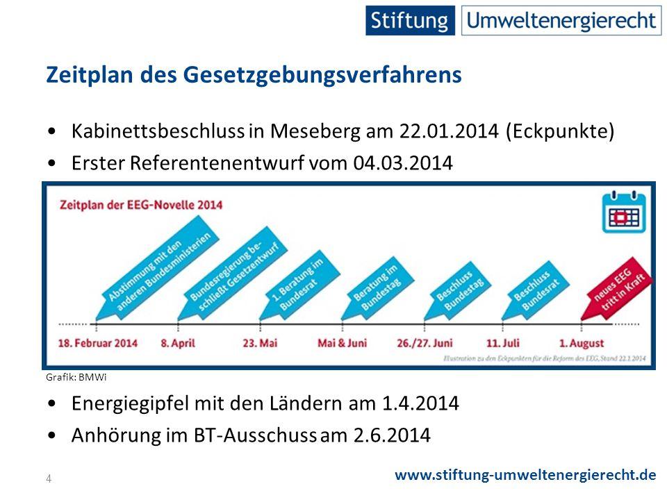 www.stiftung-umweltenergierecht.de ZIELE DER NOVELLE UND KOSTENENTWICKLUNG