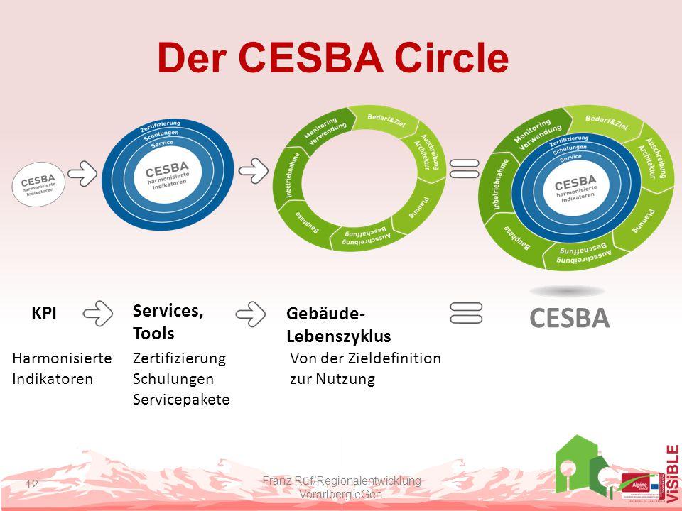 Der CESBA Circle Franz Rüf/Regionalentwicklung Vorarlberg eGen 12 Harmonisierte Indikatoren Services, Tools Gebäude- Lebenszyklus CESBA KPI Von der Zi
