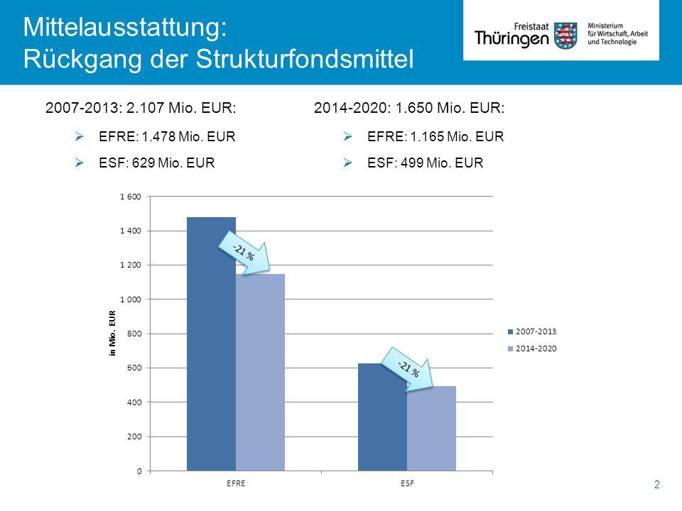 2007-2013: 2.107 Mio. EUR:  EFRE: 1.478 Mio. EUR  ESF: 629 Mio. EUR Mittelausstattung: Rückgang der Strukturfondsmittel 2014-2020: 1.650 Mio. EUR: 