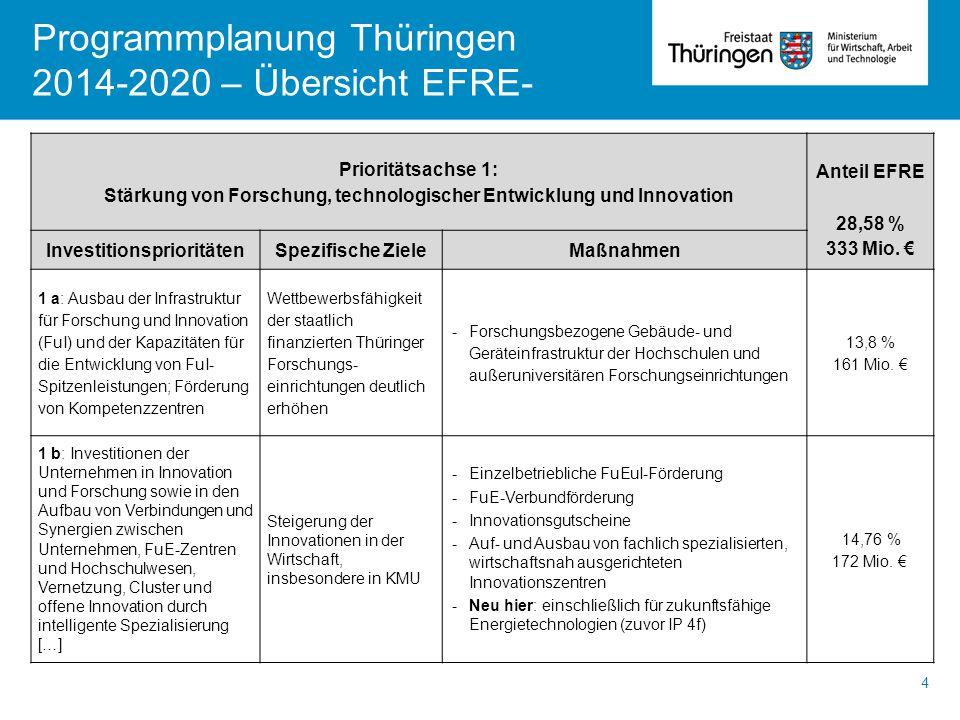 Programmplanung Thüringen 2014-2020 – Übersicht EFRE- 4 Prioritätsachse 1: Stärkung von Forschung, technologischer Entwicklung und Innovation Anteil E