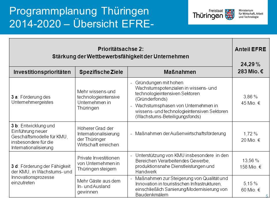 Programmplanung Thüringen 2014-2020 – Übersicht EFRE- 5 Prioritätsachse 2: Stärkung der Wettbewerbsfähigkeit der Unternehmen Anteil EFRE 24,29 % 283 M