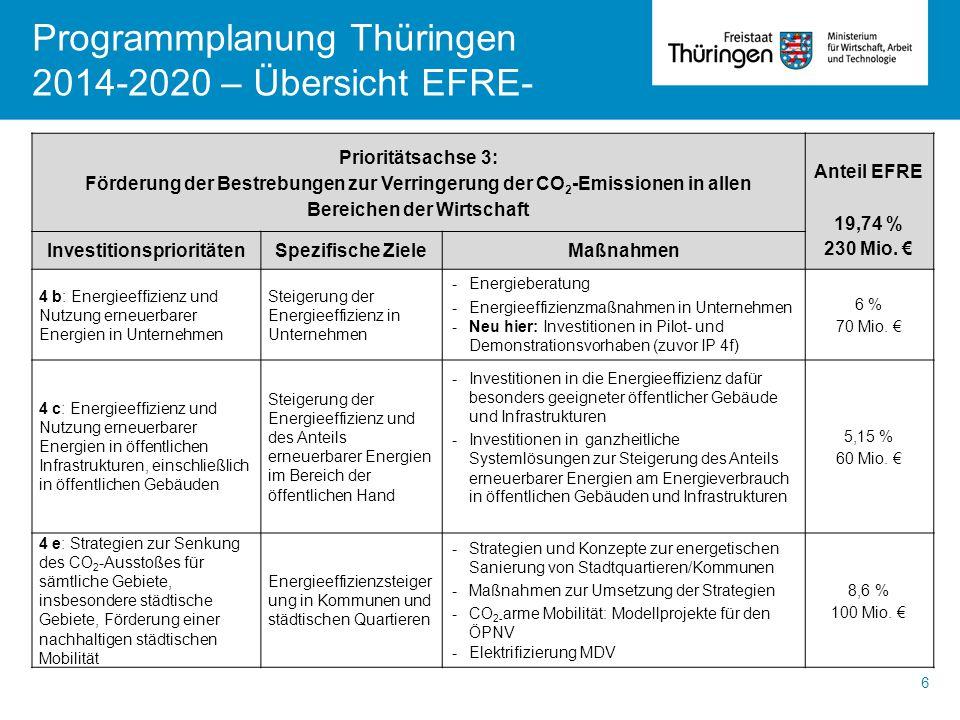 Programmplanung Thüringen 2014-2020 – Übersicht EFRE- 6 Prioritätsachse 3: Förderung der Bestrebungen zur Verringerung der CO 2 -Emissionen in allen B
