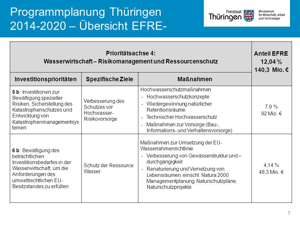 Programmplanung Thüringen 2014-2020 – Übersicht EFRE- 7 Prioritätsachse 4: Wasserwirtschaft – Risikomanagement und Ressourcenschutz Anteil EFRE 12,04