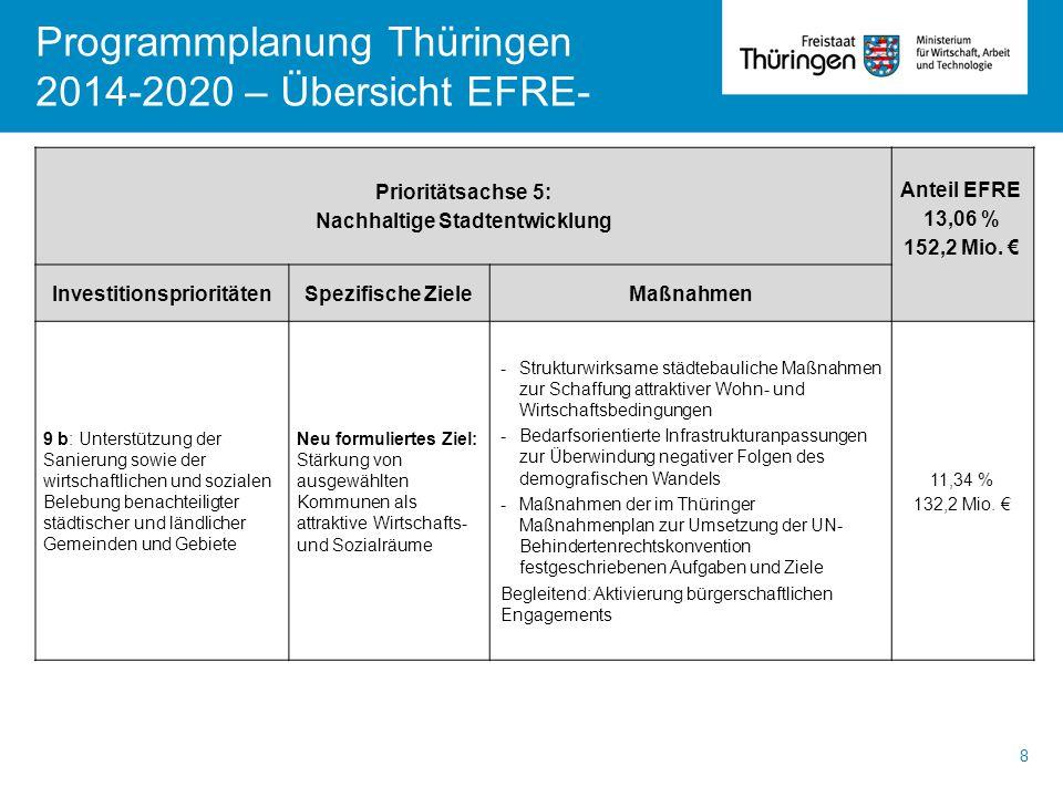 Programmplanung Thüringen 2014-2020 – Übersicht EFRE- 8 Prioritätsachse 5: Nachhaltige Stadtentwicklung Anteil EFRE 13,06 % 152,2 Mio. € Investitionsp