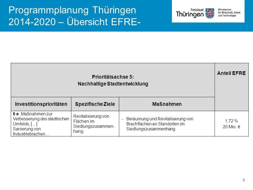 Programmplanung Thüringen 2014-2020 – Übersicht EFRE- 9 Prioritätsachse 5: Nachhaltige Stadtentwicklung Anteil EFRE InvestitionsprioritätenSpezifische