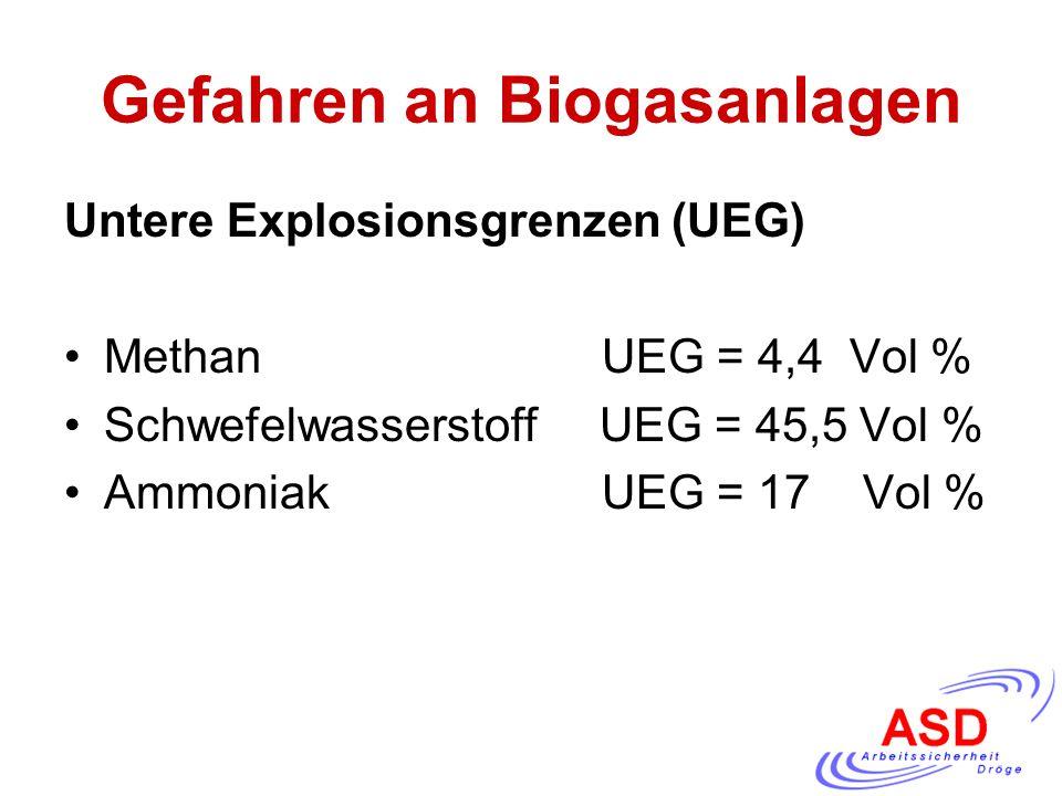 Gefahren an Biogasanlagen Untere Explosionsgrenzen (UEG) Methan UEG = 4,4 Vol % Schwefelwasserstoff UEG = 45,5 Vol % Ammoniak UEG = 17 Vol %