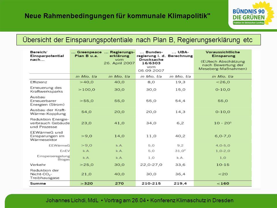 Neue Rahmenbedingungen für kommunale Klimapolitik Johannes Lichdi, MdL Vortrag am 26.04 Konferenz Klimaschutz in Dresden Übersicht der Einsparungspotentiale nach Plan B, Regierungserklärung etc