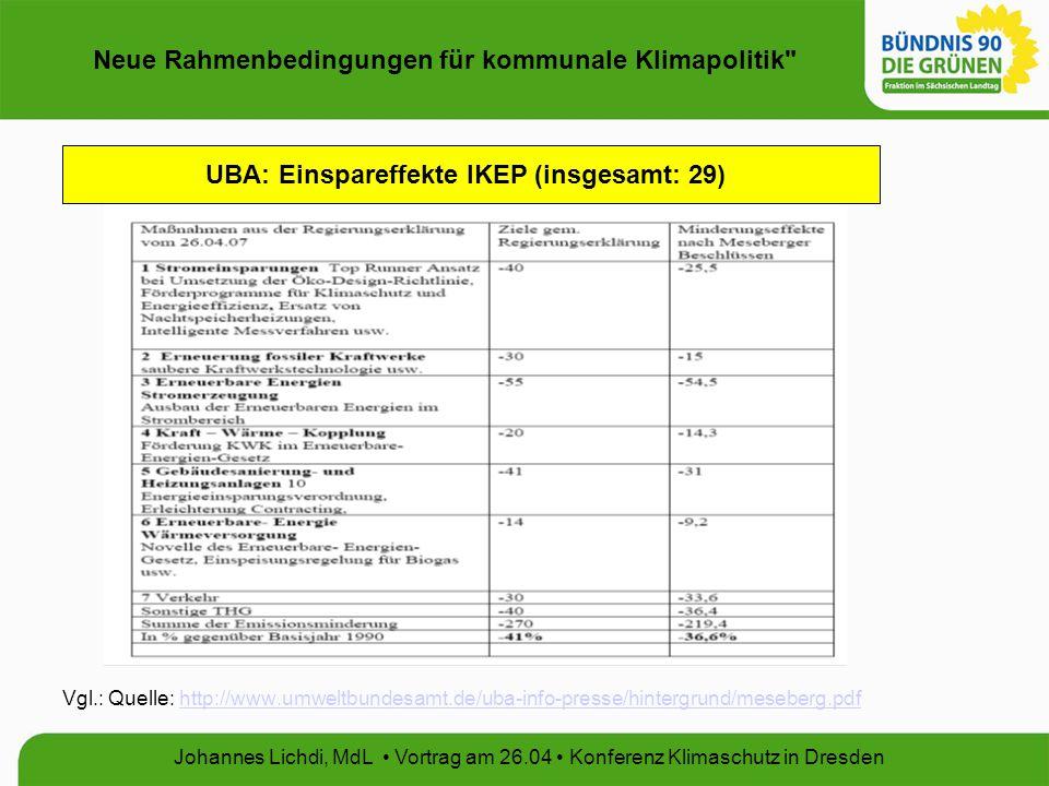 Neue Rahmenbedingungen für kommunale Klimapolitik Johannes Lichdi, MdL Vortrag am 26.04 Konferenz Klimaschutz in Dresden Vgl.: Quelle: http://www.umweltbundesamt.de/uba-info-presse/hintergrund/meseberg.pdfhttp://www.umweltbundesamt.de/uba-info-presse/hintergrund/meseberg.pdf UBA: Einspareffekte IKEP (insgesamt: 29)