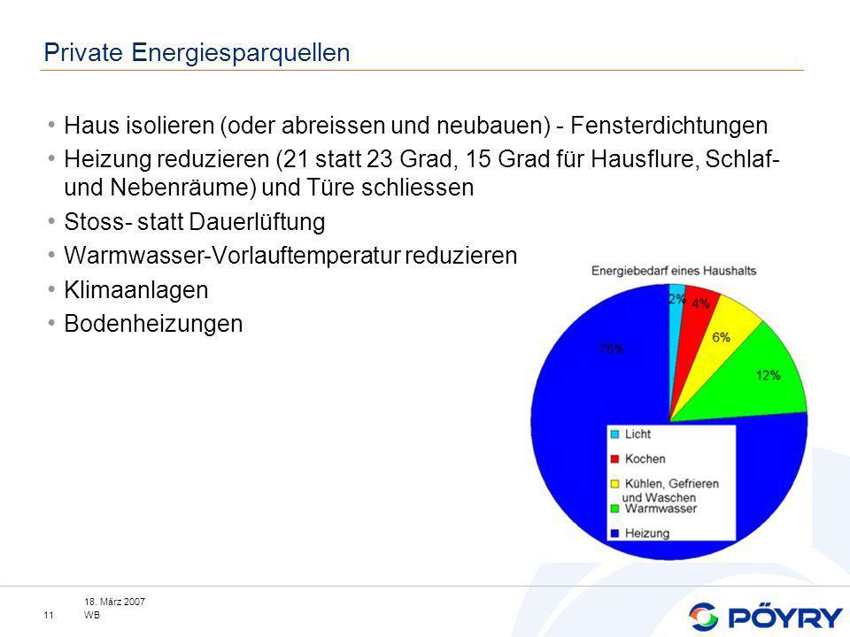 18. März 2007 WB11 Private Energiesparquellen Haus isolieren (oder abreissen und neubauen) - Fensterdichtungen Heizung reduzieren (21 statt 23 Grad, 1
