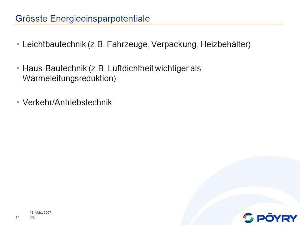 18. März 2007 WB17 Grösste Energieeinsparpotentiale Leichtbautechnik (z.B. Fahrzeuge, Verpackung, Heizbehälter) Haus-Bautechnik (z.B. Luftdichtheit wi