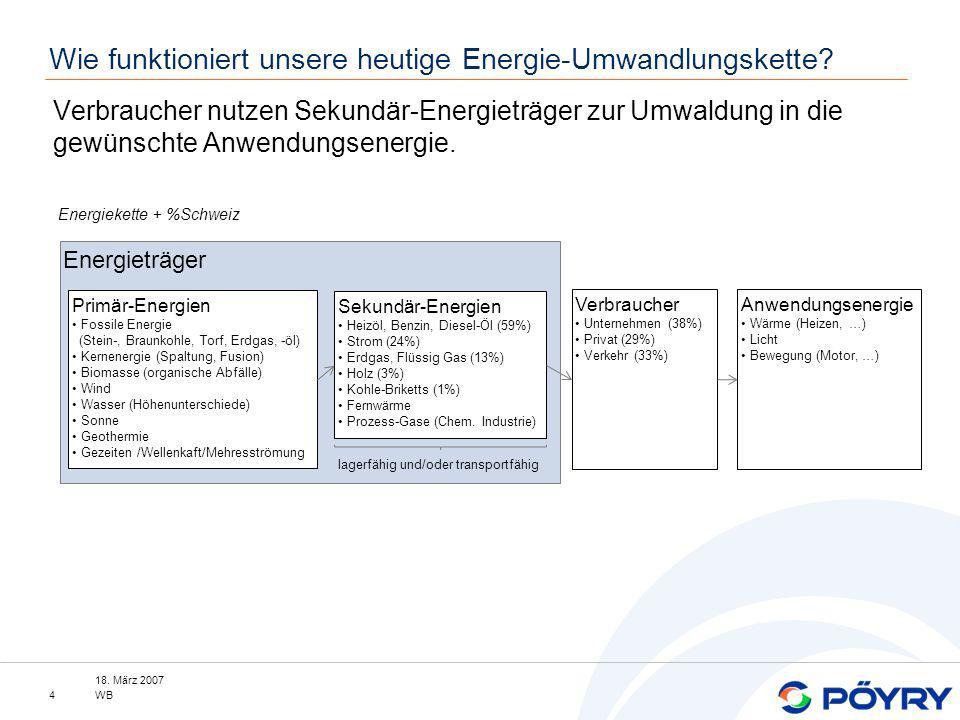 Verbraucher nutzen Sekundär-Energieträger zur Umwaldung in die gewünschte Anwendungsenergie. Energieträger 18. März 2007 WB4 Wie funktioniert unsere h