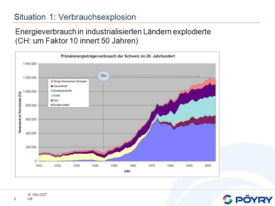 18. März 2007 WB6 Situation 1: Verbrauchsexplosion Energieverbrauch in industrialisierten Ländern explodierte (CH: um Faktor 10 innert 50 Jahren) 10x