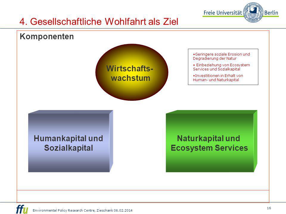 16 Environmental Policy Research Centre, Zieschank 06.02.2014 4. Gesellschaftliche Wohlfahrt als Ziel Wirtschafts- wachstum Humankapital und Sozialkap