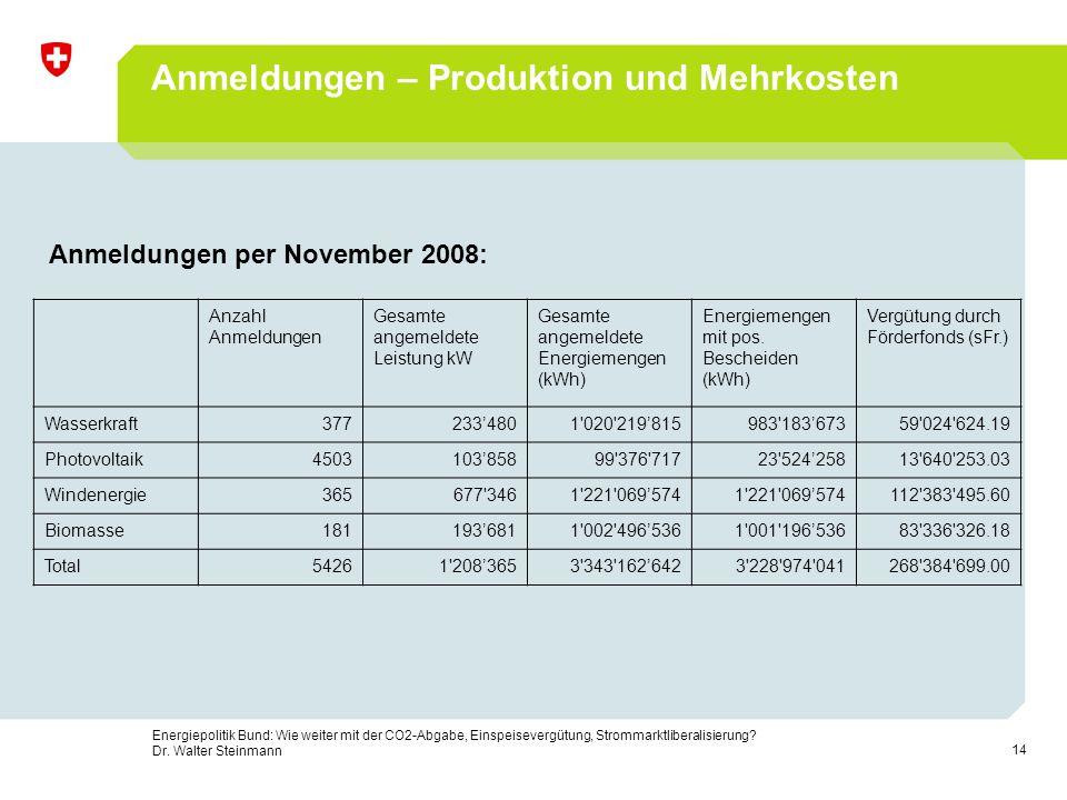 14 Energiepolitik Bund: Wie weiter mit der CO2-Abgabe, Einspeisevergütung, Strommarktliberalisierung? Dr. Walter Steinmann Anmeldungen – Produktion un