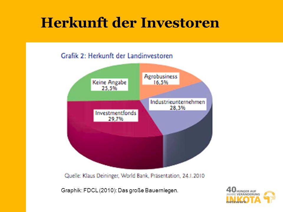 Graphik: FDCL (2010): Das große Bauernlegen. Herkunft der Investoren