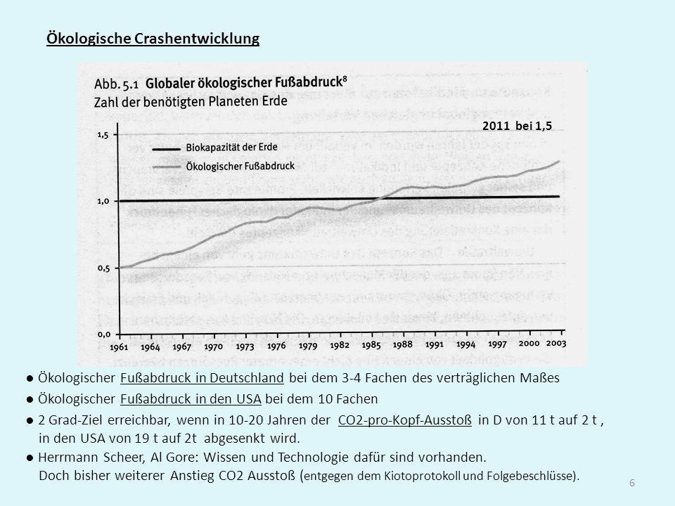 6 Ökologische Crashentwicklung ● Ökologischer Fußabdruck in Deutschland bei dem 3-4 Fachen des verträglichen Maßes ● Ökologischer Fußabdruck in den US