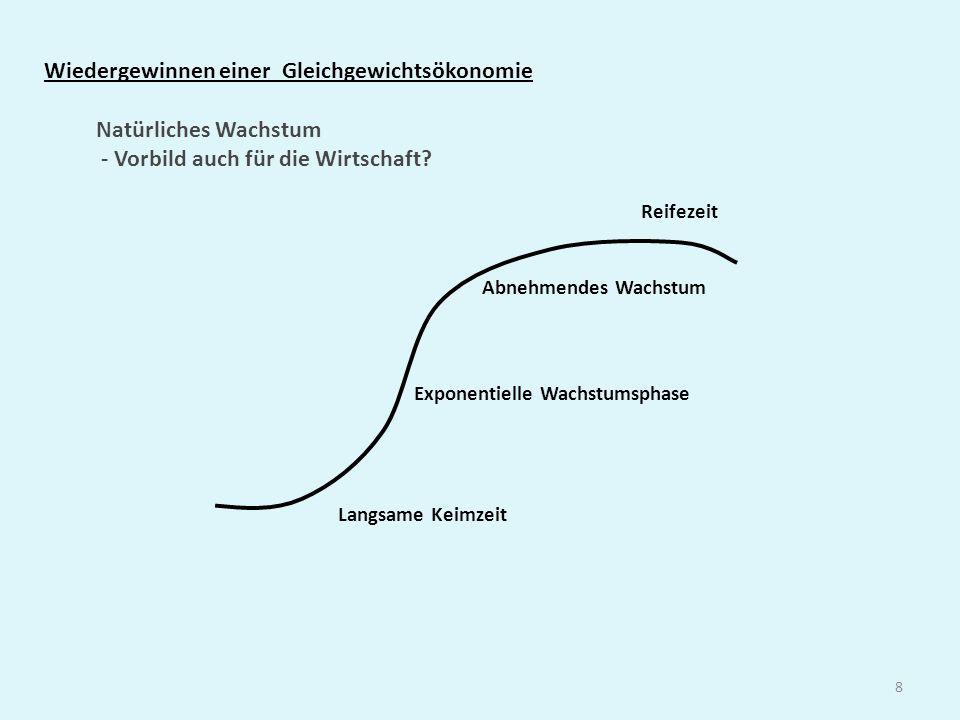 9 Funktion einer Gleichgewichtsökonomie Gleichgewichtsökonomie anstelle einer Wachstumsökonomie heißt: Dies geschieht in einer ständigen dynamisch sich einpendelnden Sinusbewegung - sowohl für einzelne Güter wie für die gesamtökonomische Entwicklung.