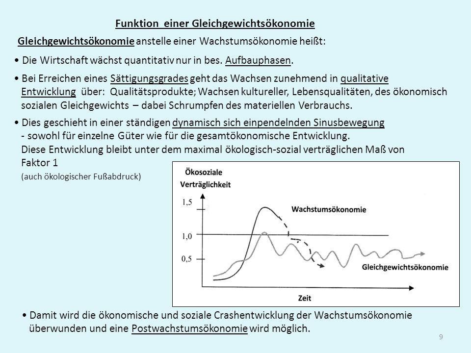 9 Funktion einer Gleichgewichtsökonomie Gleichgewichtsökonomie anstelle einer Wachstumsökonomie heißt: Dies geschieht in einer ständigen dynamisch sic