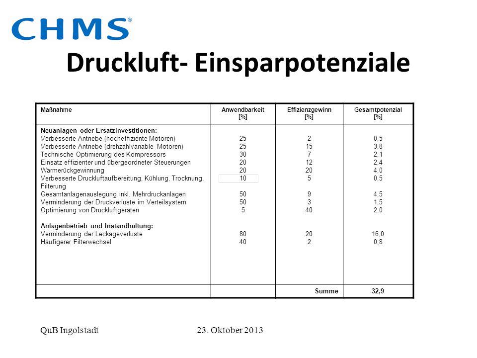 Druckluft- Einsparpotenziale MaßnahmeAnwendbarkeit [%] Effizienzgewinn [%] Gesamtpotenzial [%] Neuanlagen oder Ersatzinvestitionen: Verbesserte Antrie