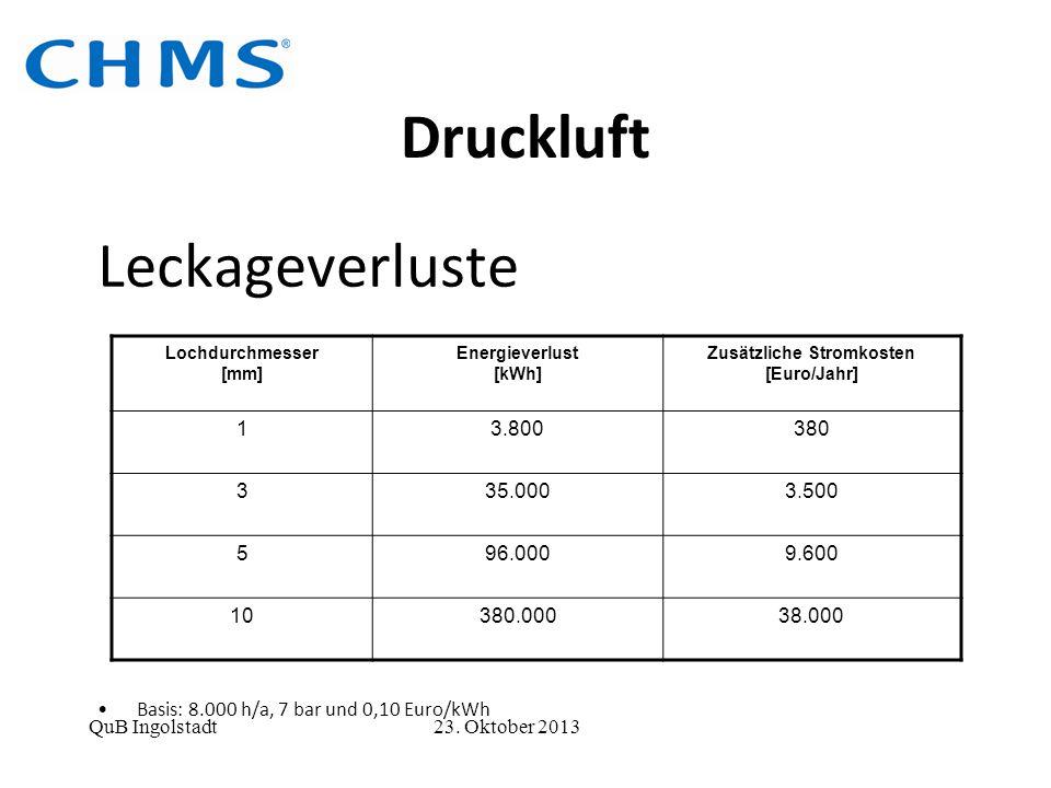 Druckluft QuB Ingolstadt 23. Oktober 2013 Leckageverluste Basis: 8.000 h/a, 7 bar und 0,10 Euro/kWh Lochdurchmesser [mm] Energieverlust [kWh] Zusätzli