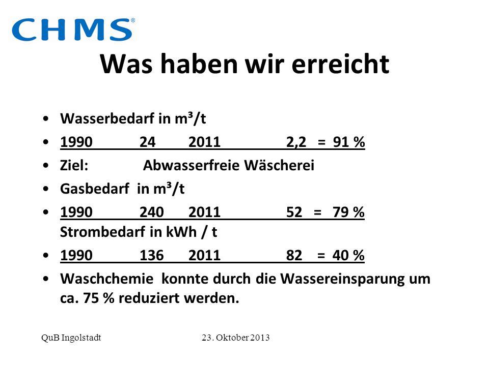 Was haben wir erreicht Wasserbedarf in m³/t 199024 20112,2 = 91 % Ziel: Abwasserfreie Wäscherei Gasbedarf in m³/t 1990240 201152 = 79 % Strombedarf in