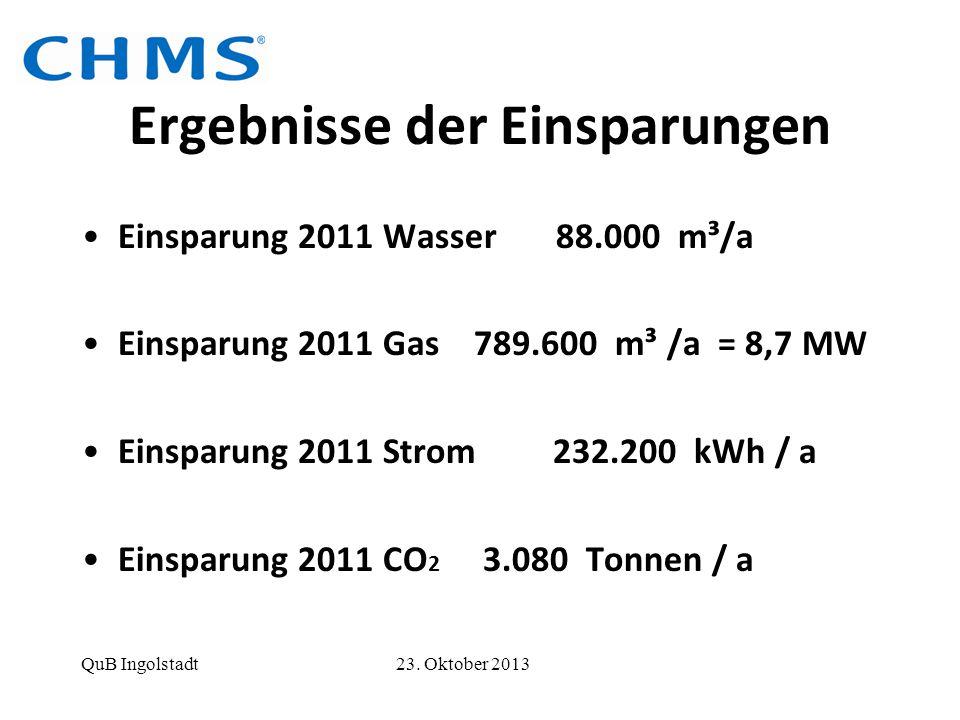 Ergebnisse der Einsparungen Einsparung 2011 Wasser 88.000 m³/a Einsparung 2011 Gas 789.600 m³ /a = 8,7 MW Einsparung 2011 Strom 232.200 kWh / a Einspa