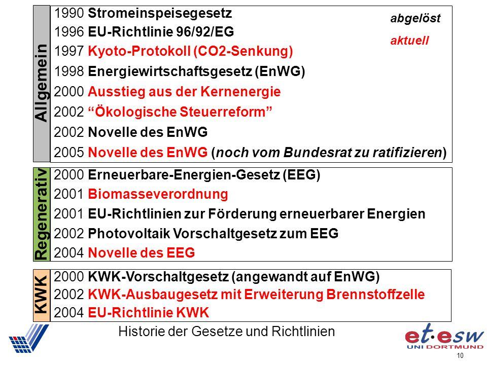 10 Historie der Gesetze und Richtlinien 2000 Erneuerbare-Energien-Gesetz (EEG) 2001 Biomasseverordnung 2001 EU-Richtlinien zur Förderung erneuerbarer