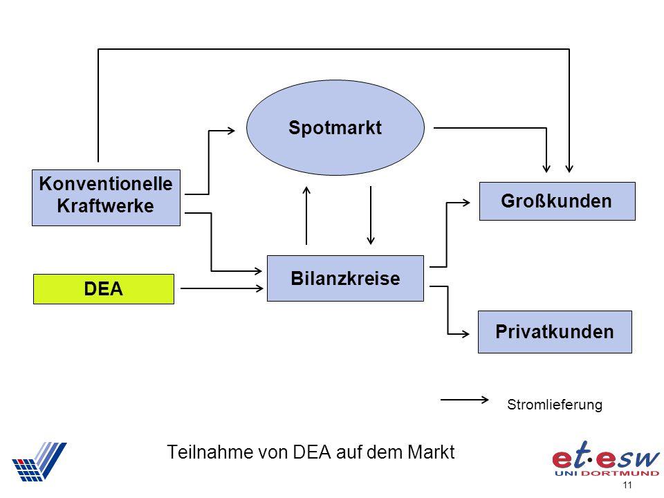 11 Teilnahme von DEA auf dem Markt Konventionelle Kraftwerke Großkunden Privatkunden Spotmarkt Bilanzkreise DEA Stromlieferung