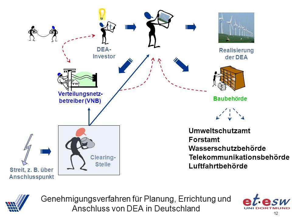 12 Genehmigungsverfahren für Planung, Errichtung und Anschluss von DEA in Deutschland Baubehörde Verteilungsnetz- betreiber (VNB) DEA- Investor Umwelt