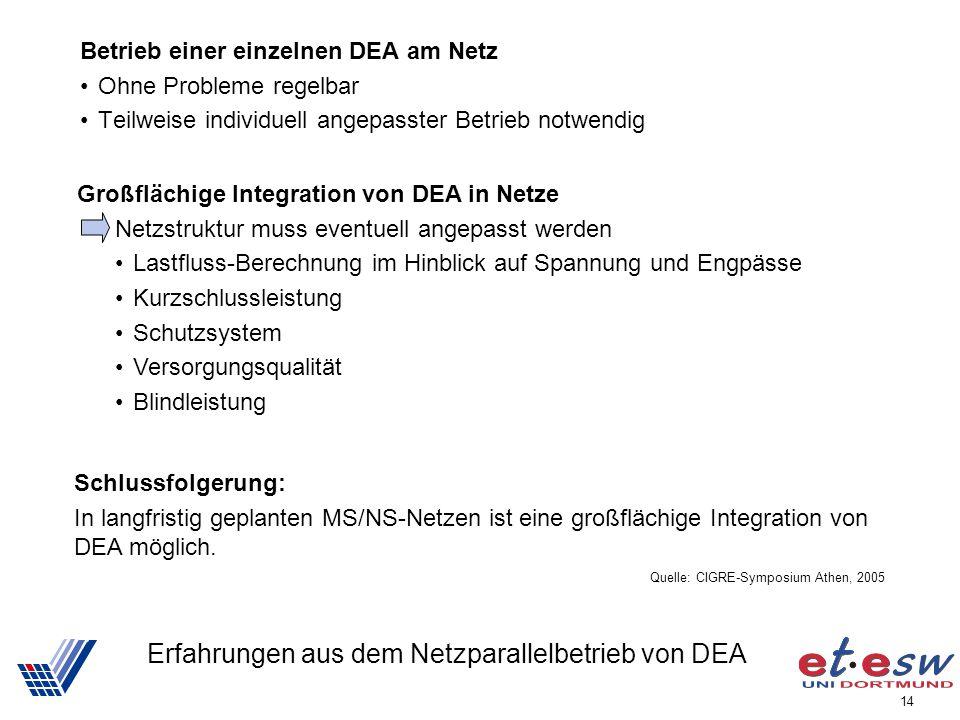 14 Erfahrungen aus dem Netzparallelbetrieb von DEA Betrieb einer einzelnen DEA am Netz Ohne Probleme regelbar Teilweise individuell angepasster Betrie