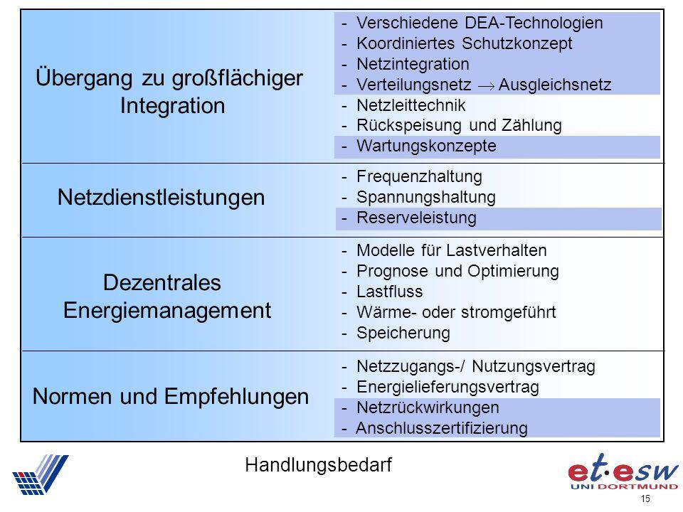 15 Übergang zu großflächiger Integration Netzdienstleistungen Dezentrales Energiemanagement Normen und Empfehlungen - Frequenzhaltung - Spannungshaltu