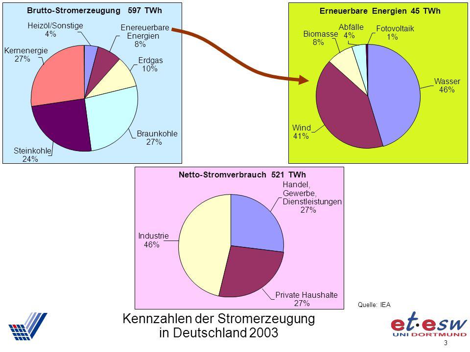 3 Netto-Stromverbrauch 521 TWh Handel, Gewerbe, Dienstleistungen 27% Private Haushalte 27% Industrie 46% Kennzahlen der Stromerzeugung in Deutschland