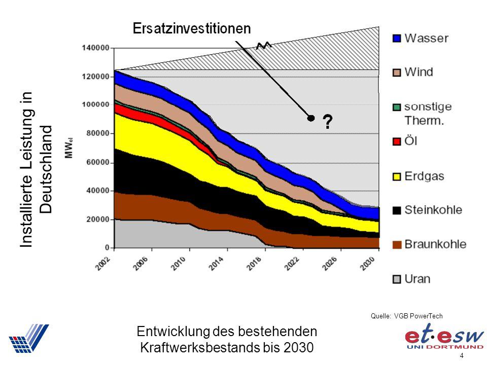 4 Entwicklung des bestehenden Kraftwerksbestands bis 2030 Installierte Leistung in Deutschland Quelle: VGB PowerTech