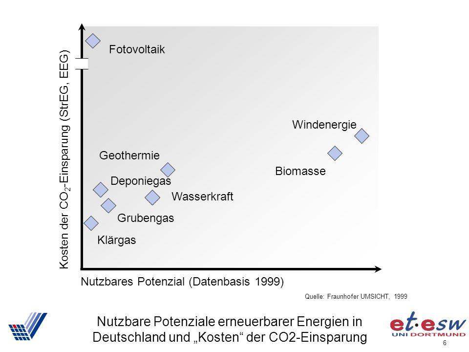 """6 Nutzbare Potenziale erneuerbarer Energien in Deutschland und """"Kosten"""" der CO2-Einsparung Nutzbares Potenzial (Datenbasis 1999) Kosten der CO 2 -Eins"""