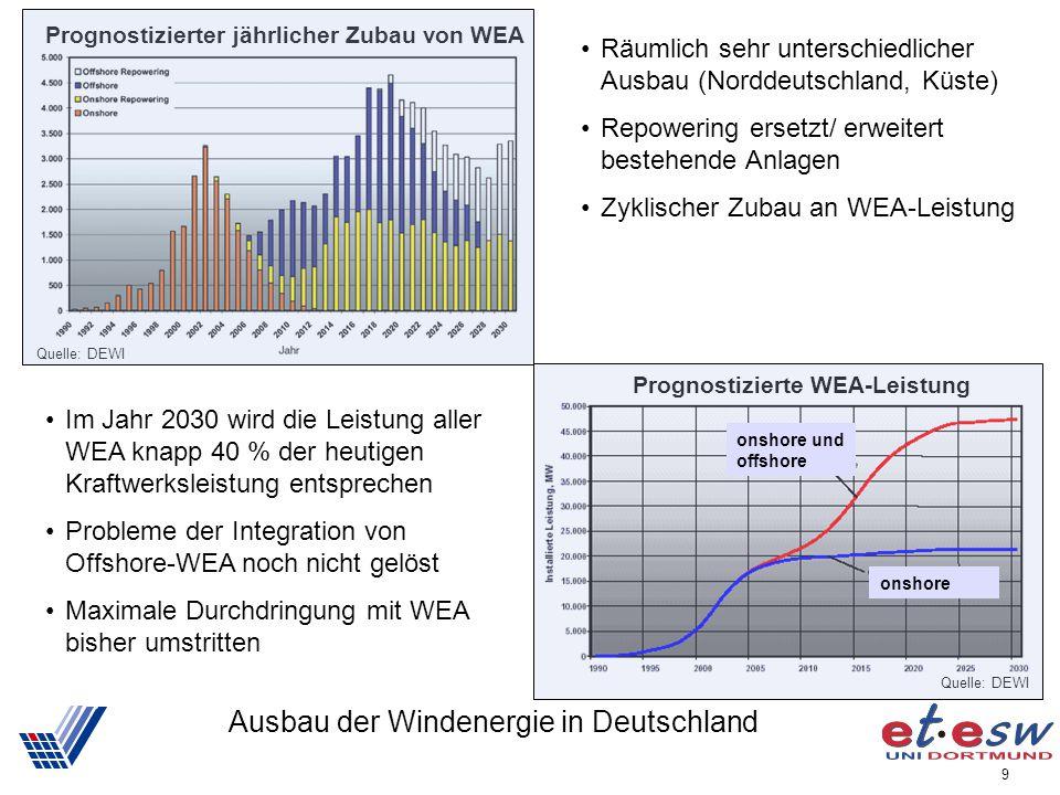 9 Ausbau der Windenergie in Deutschland Räumlich sehr unterschiedlicher Ausbau (Norddeutschland, Küste) Repowering ersetzt/ erweitert bestehende Anlag