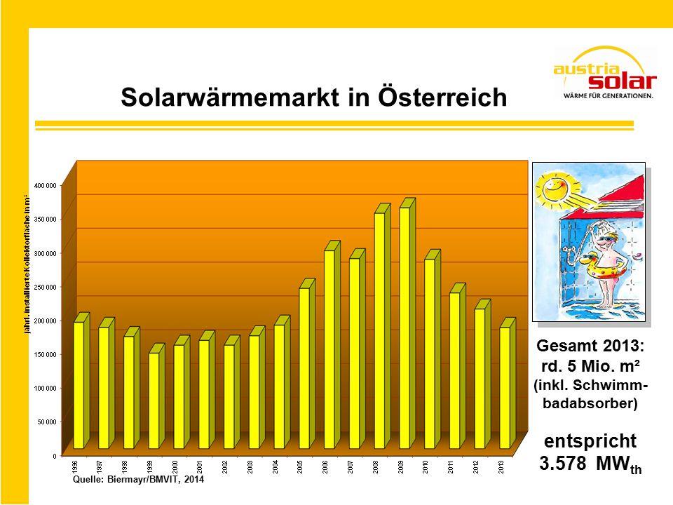 Solarwärmemarkt in Österreich Quelle: Biermayr/BMVIT, 2014 Gesamt 2013: rd.