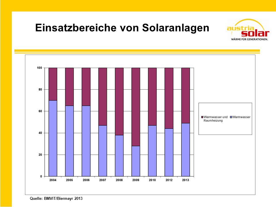 Einsatzbereiche von Solaranlagen Quelle: BMVIT/Biermayr 2013