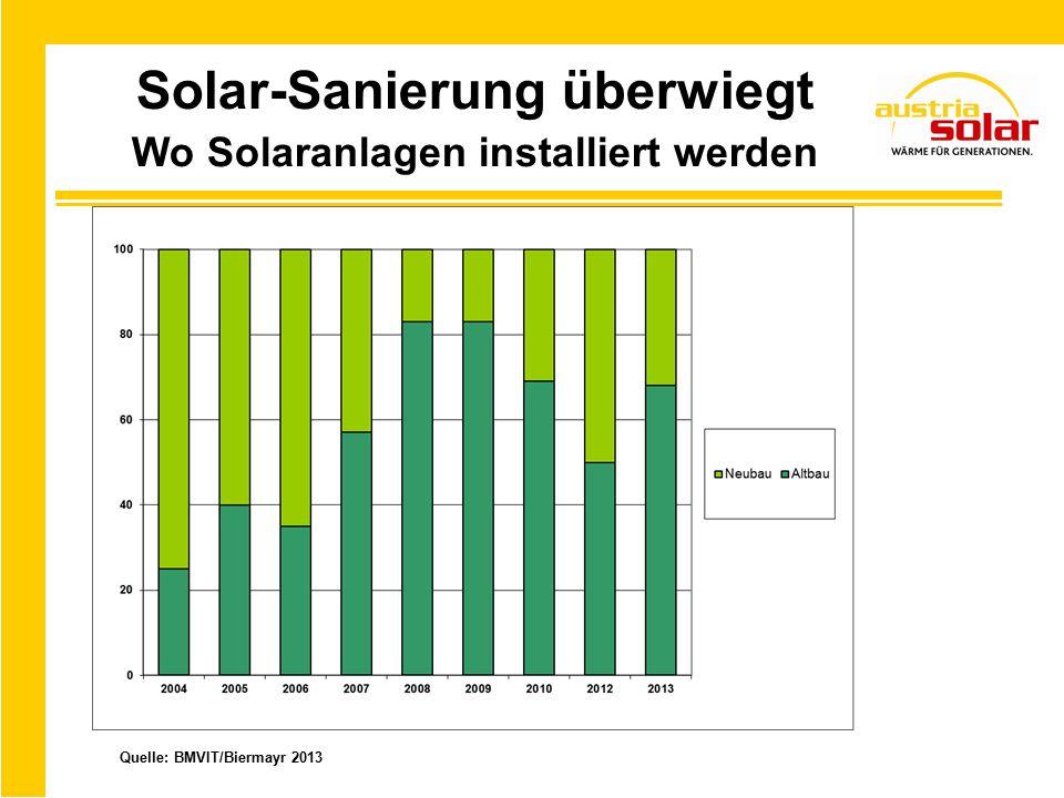 Solar-Sanierung überwiegt Wo Solaranlagen installiert werden Quelle: BMVIT/Biermayr 2013