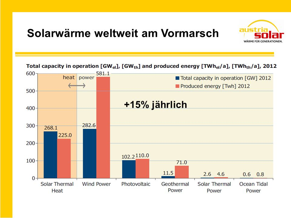 Solarwärme weltweit am Vormarsch +15% jährlich