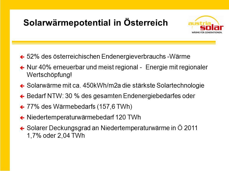 Solarwärmepotential in Österreich ç 52% des österreichischen Endenergieverbrauchs -Wärme ç Nur 40% erneuerbar und meist regional - Energie mit regionaler Wertschöpfung.