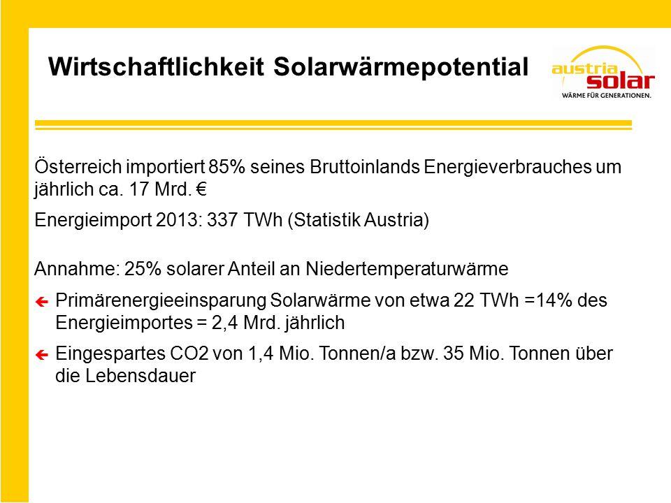 Wirtschaftlichkeit Solarwärmepotential Österreich importiert 85% seines Bruttoinlands Energieverbrauches um jährlich ca.