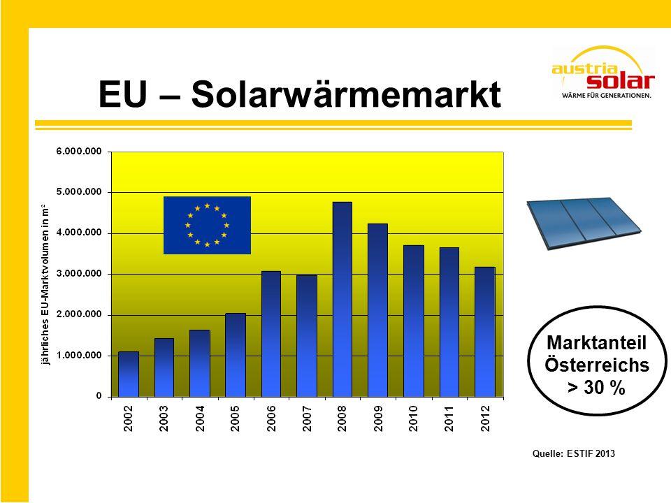 EU – Solarwärmemarkt Quelle: ESTIF 2013 Marktanteil Österreichs > 30 %