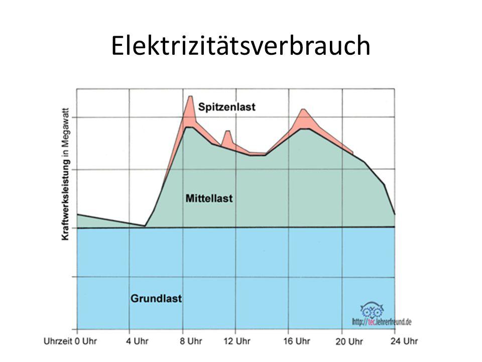 Atomausstieg und die Schweiz Bundesrat: 25.05.2011 Energiestrategie 2050 1.Stromverbrauch senken 2.Stromangebot verbreitern 3.Stromimporte beibehalten 4.Stromnetze ausbauen 5.Energieforschung verstärken 6.Bund, Kantone, Städte und Gemeinden übernehmen Vorbildfunktion 7.Leuchtturmprojekte weisen den Weg 8.Internationale Zusammenarbeit fördern