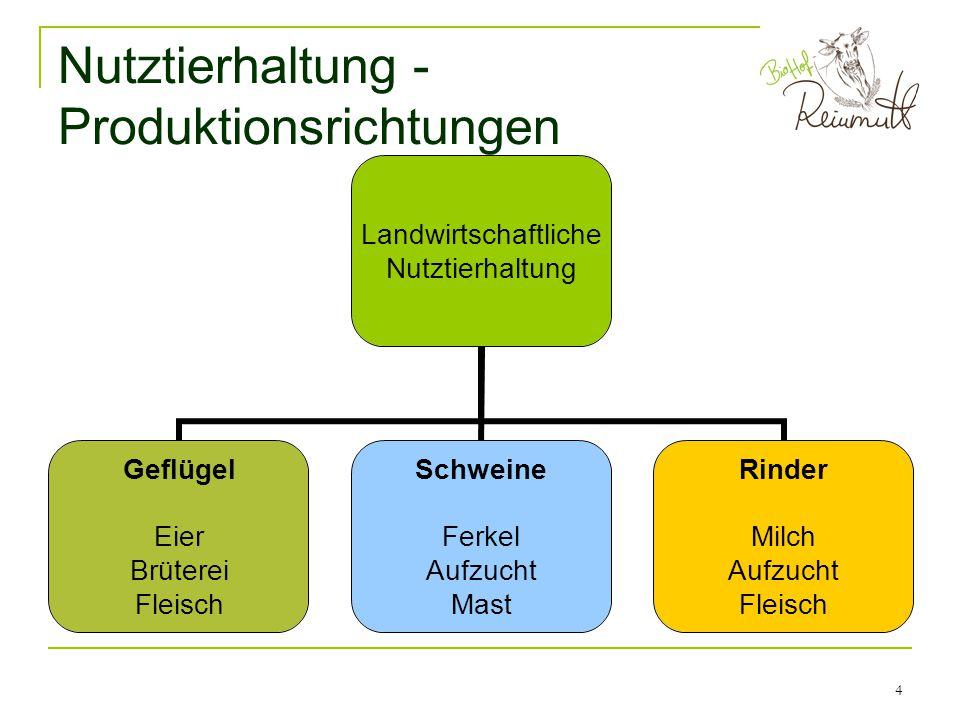 5 Nutztierhaltung - Bio vs.