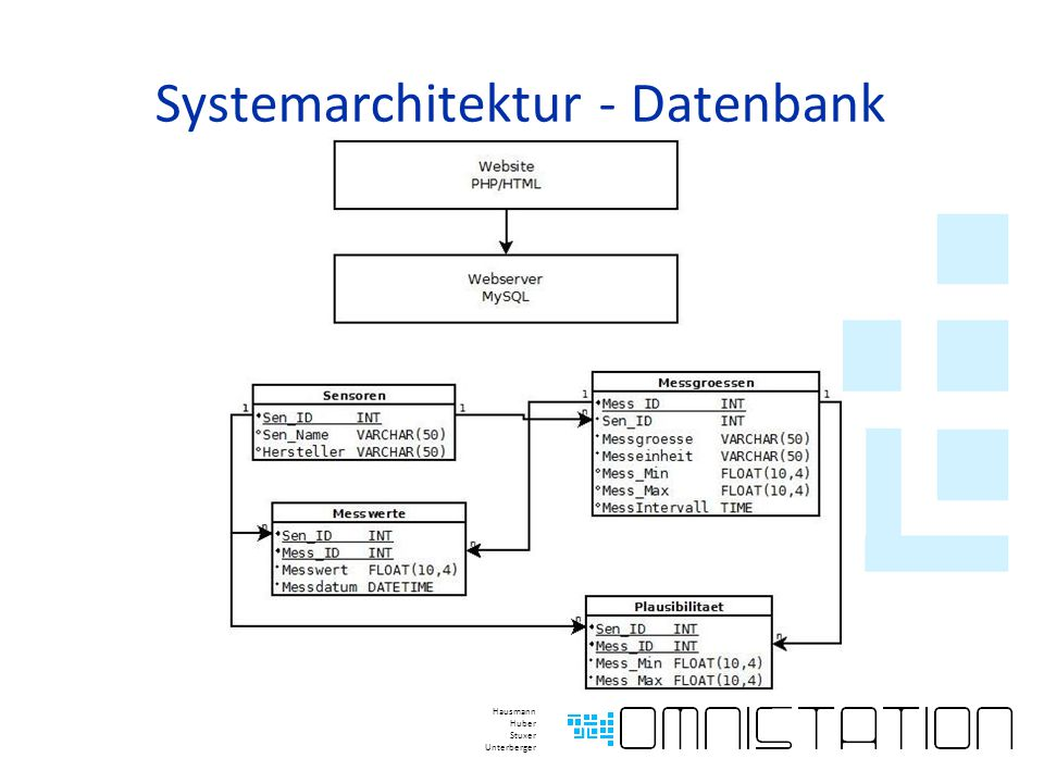 Systemarchitektur - Datenbank Hausmann Huber Stuxer Unterberger