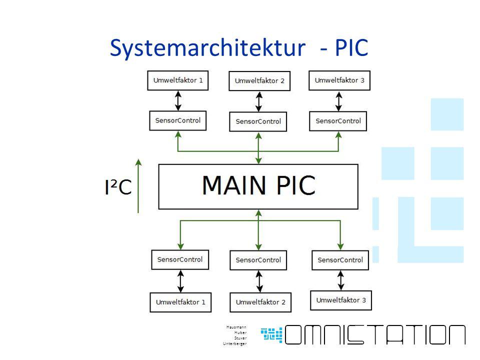 Systemarchitektur - PIC Hausmann Huber Stuxer Unterberger