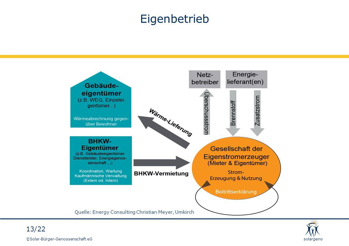 ©Solar-Bürger-Genossenschaft eG 13/22 solargeno Eigenbetrieb Quelle: Energy Consulting Christian Meyer, Umkirch