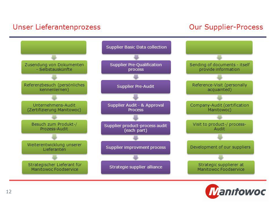 12 Zusendung von Dokumenten - Selbstauskünfte Referenzbesuch (persönliches kennenlernen) Unternehmens-Audit (Zertifizierung Manitowoc) Besuch zum Prod